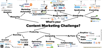 Best Content Creation Tools For Marketers -Digital Marketing Guide